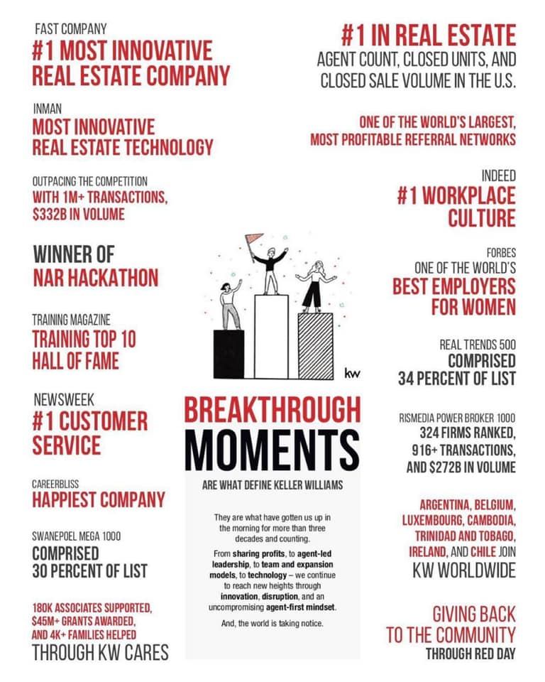 Keller Williams Achievements